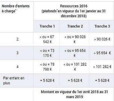 Allocation Familiales 2018 Conditions Montants Et Calcul