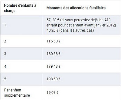 Allocation familiales 2018 conditions montants et calcul for Ptz 2017 calcul