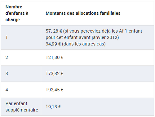 mayotte allocation familiale