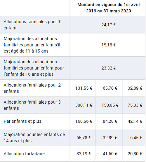 Calendrier Des Paiements Caf 2019.Allocation Familiales 2019 Conditions Montants Et Calcul