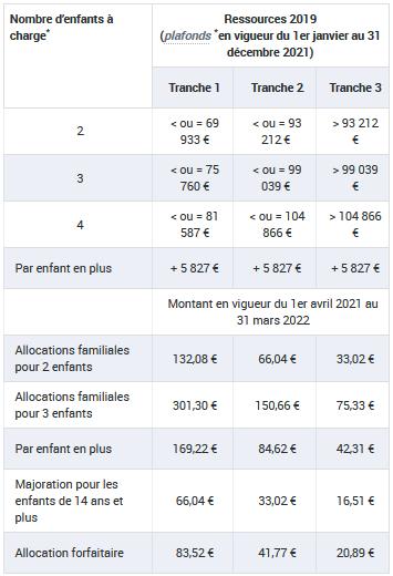 prestations familiales pour les familles avec au moins 2 enfants à charge